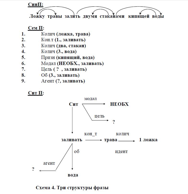 Первичный семантический анализ